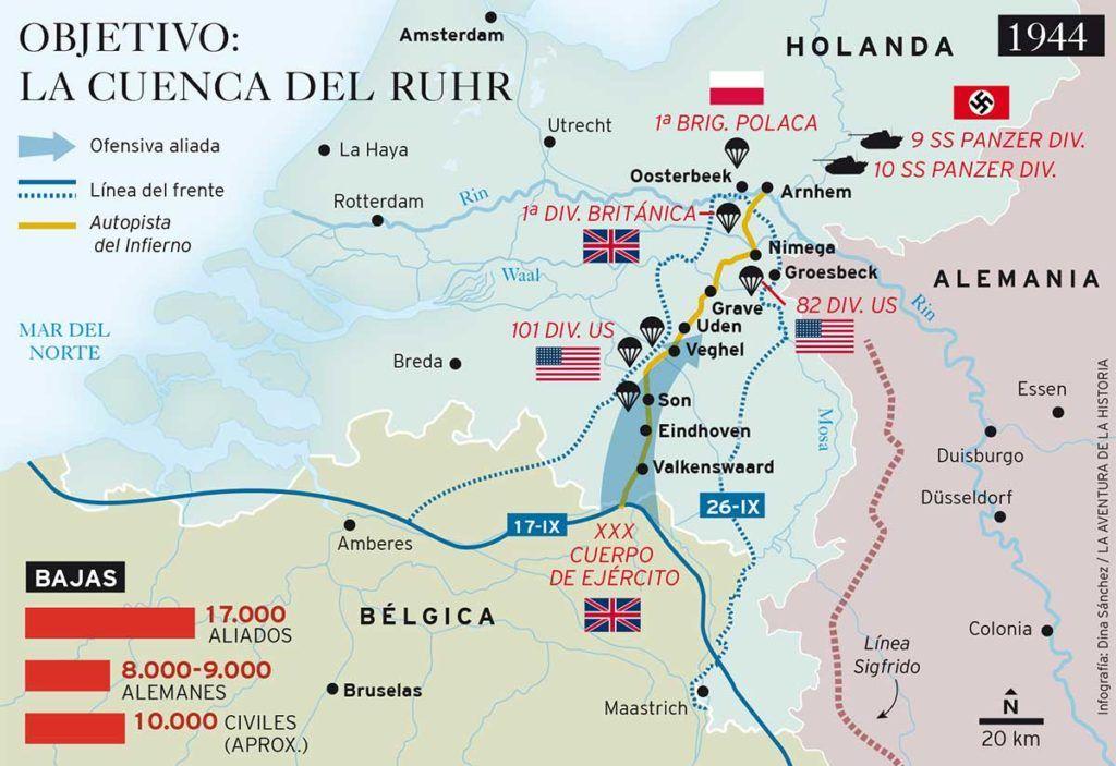 Operación Market-Garden: objetivo, la cuenca del Ruhr.
